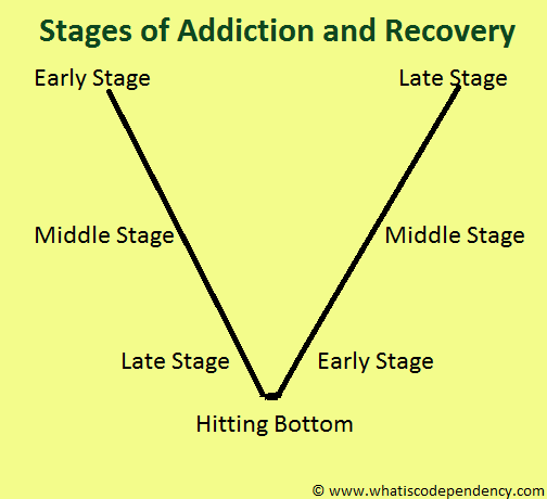 Codependency Addiction: Stages of Disease and Recovery