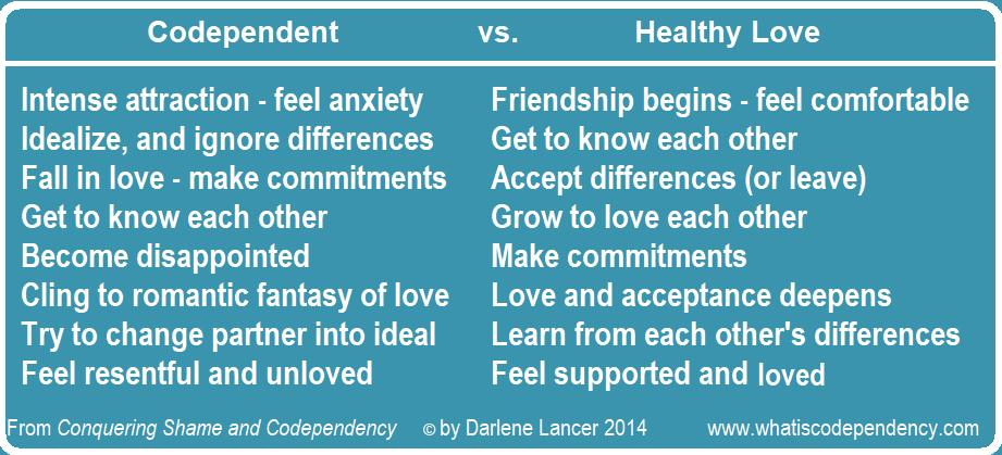 Codependent vs. Healthy Love