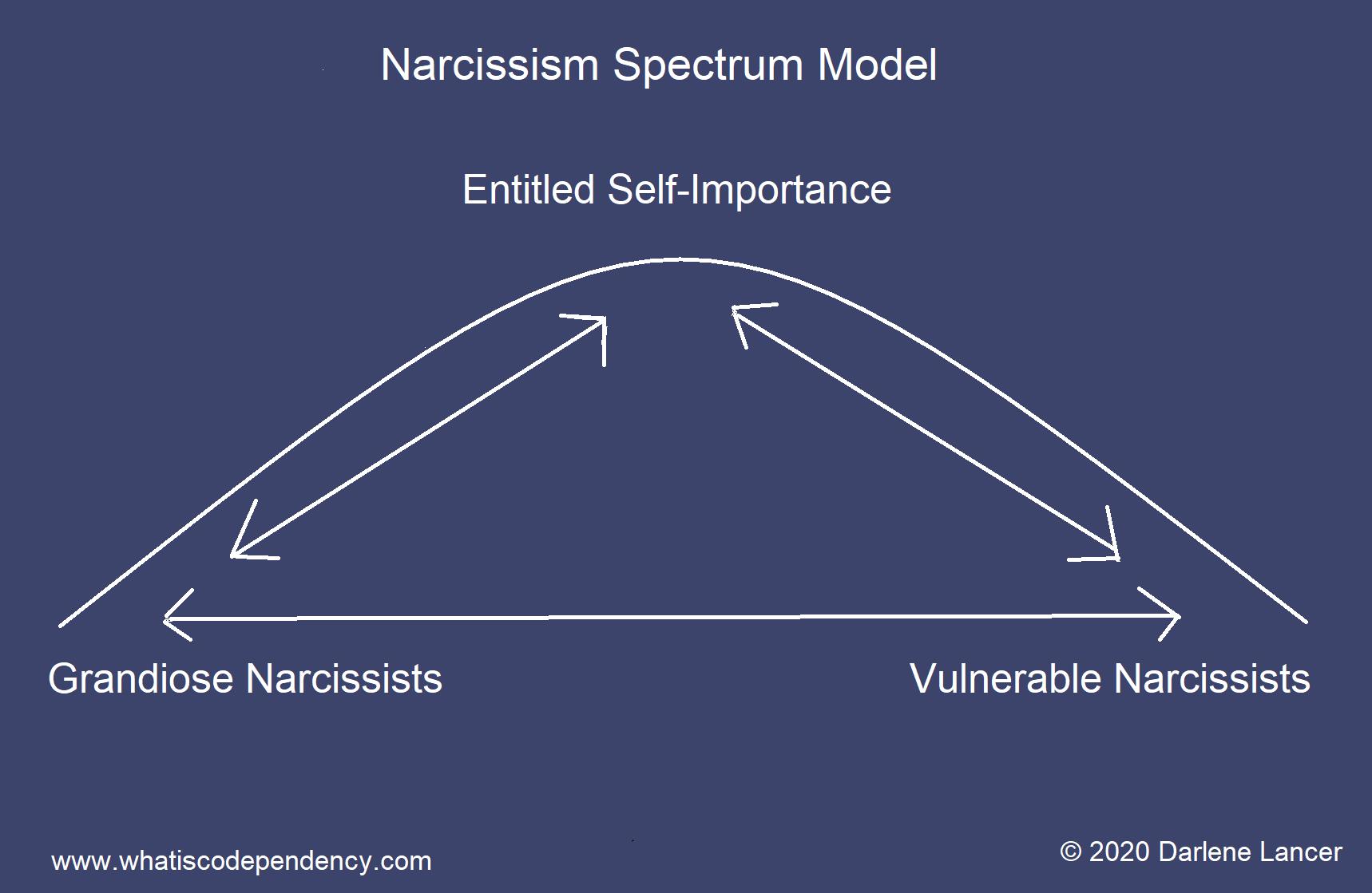 spectrum model of narcissusm