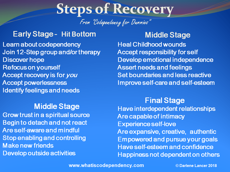 Stages of Codependency Recovery, addiction